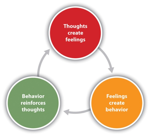 thoughts behavior